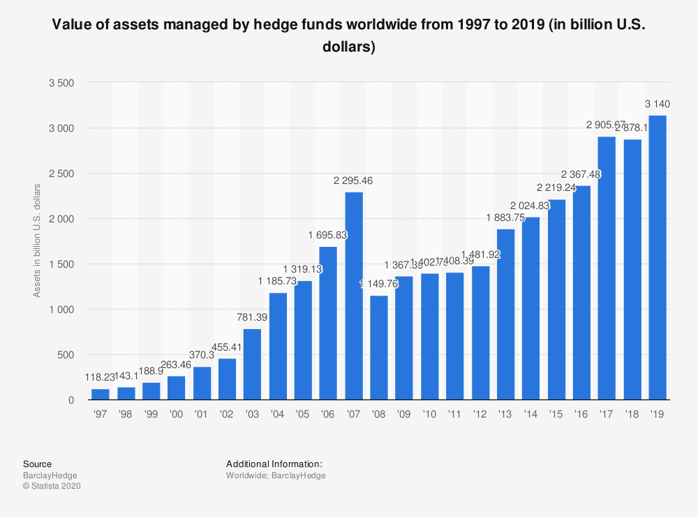 Graph of 'Value of assets managed by hedge funds worldwide' by Statista