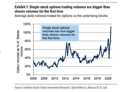 Graph of Single Stock Options Trading Volumes Bigger Than Share Volumes