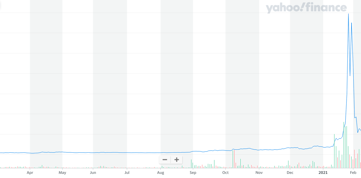 Screenshot of Gamestop Stock during January 2021 short squeeze on Yahoo Finance